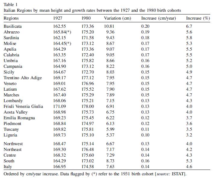Recopilación de estudios sobre estatura media en Europa - Página 9 It210