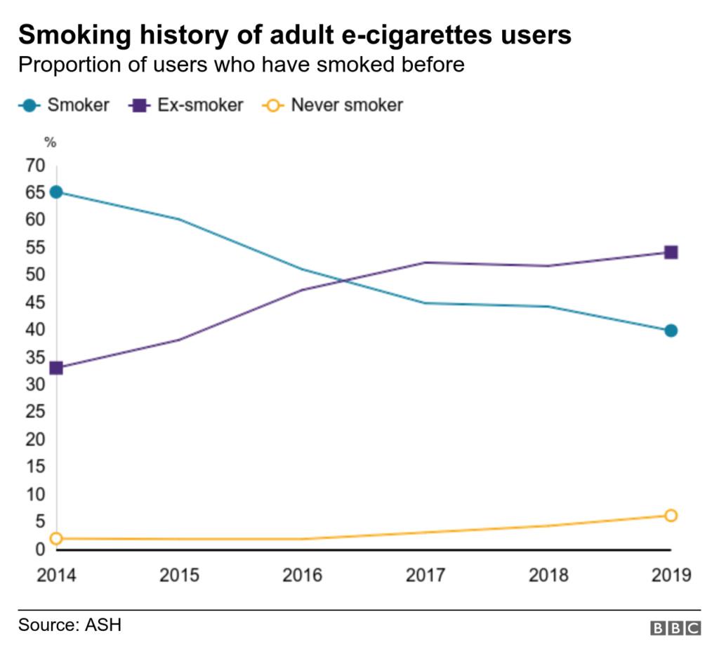 [ARTICLE 24/09/19] BBC.com : 'Half as many Britons' vape as smoke 110