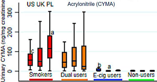 Les taux de toxiques mesurés dans les urines de vapoteurs sont plus proches de non-fumeurs que de fumeurs Compar10