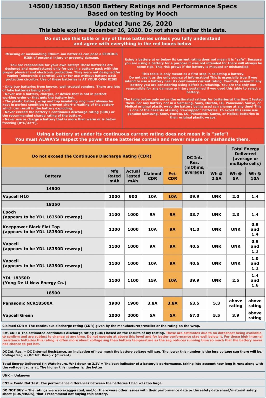Conseils sur l'achat et l'utilisation des accus  Mooch410