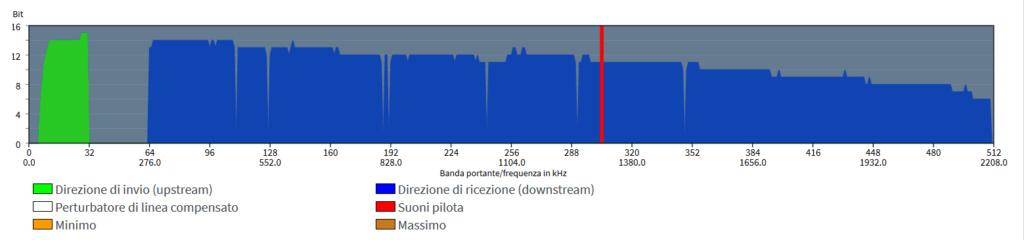 [PROBLEMA annex m?] fritzbox3490 si aggancia più basso dopo nevicata, mentre modem telecom no Cattur10