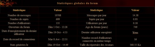 From Hell, l'annuaire Stats_10