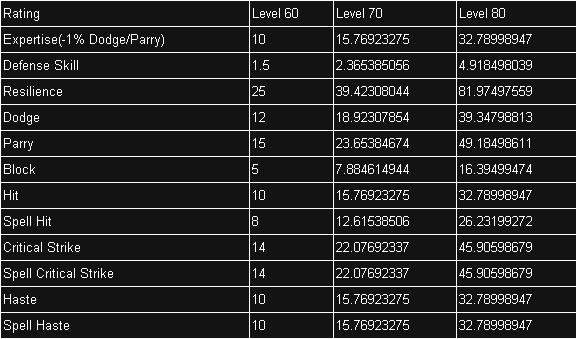 Guide DK Tank - Page 3 Tabela10