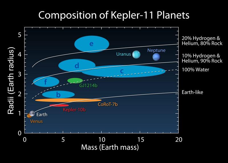Kepler - Mission du télescope spatial - Page 3 Kepler10