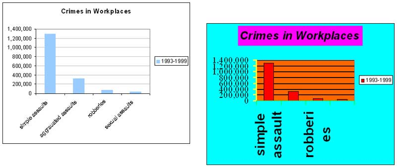 Assignment 21: Excel charts (information design) Graph10