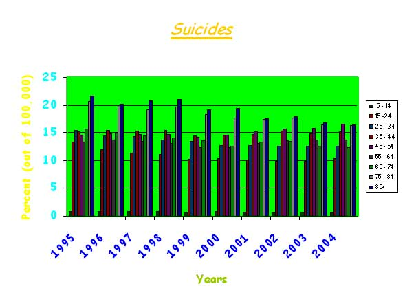 Assignment 21: Excel charts (information design) Suicid11