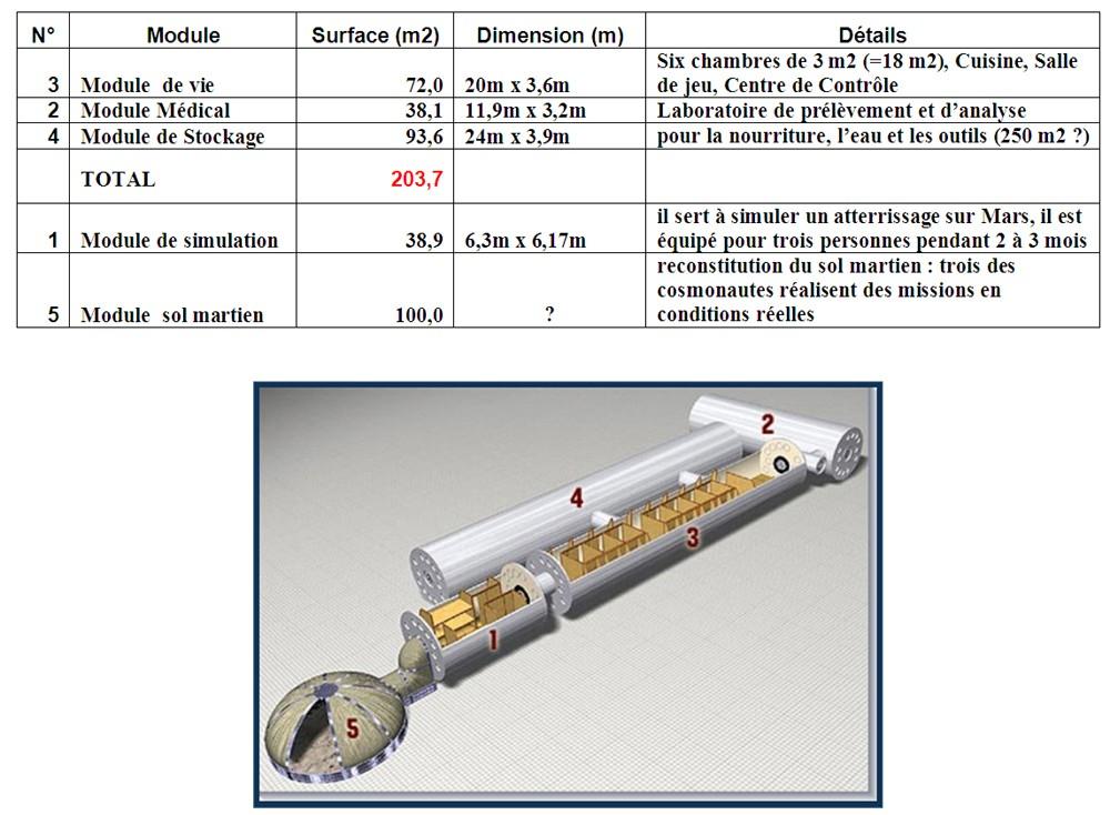 Nouvelle simulation Mars 500 (520 jours a/c de juin 2010) - Page 5 Mars5010