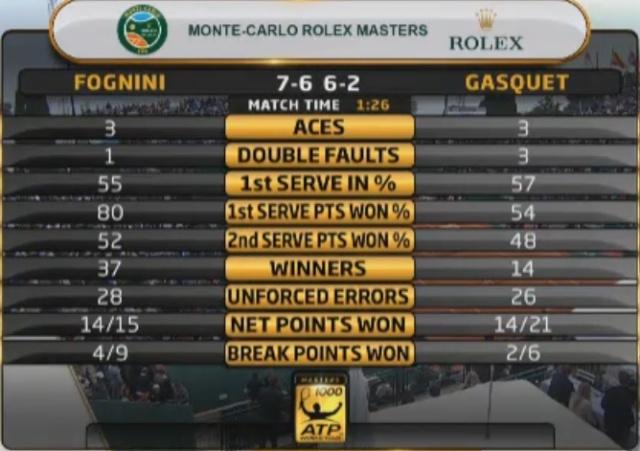 Fabio Fognini - Pagina 3 Tennis11