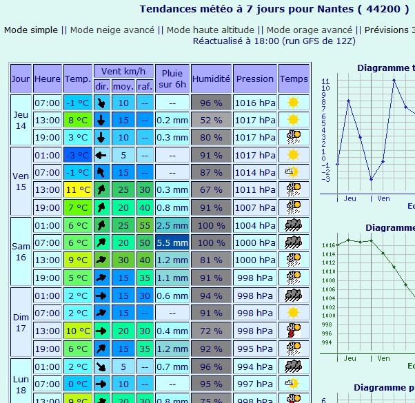 inscription au concours F5J de Nantes prévu le 16 Mars Meteo210