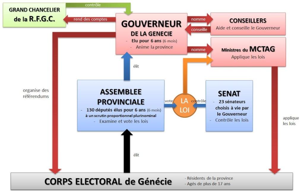 Province de Génécie  - Page 3 Organi10