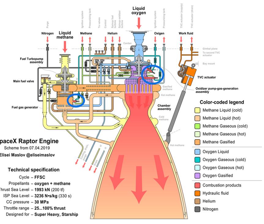 Le moteur-fusée Raptor de SpaceX - Page 7 Raptor11