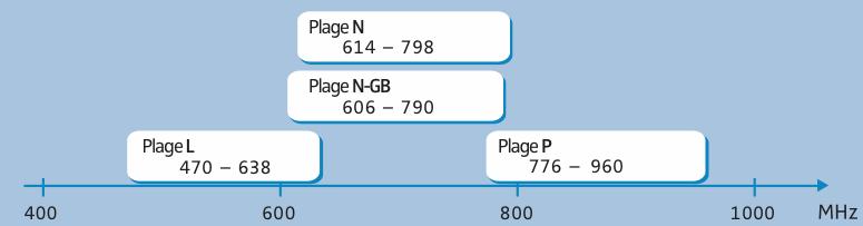 Changement de fréquences disponibles pour HF en France Sennhe10