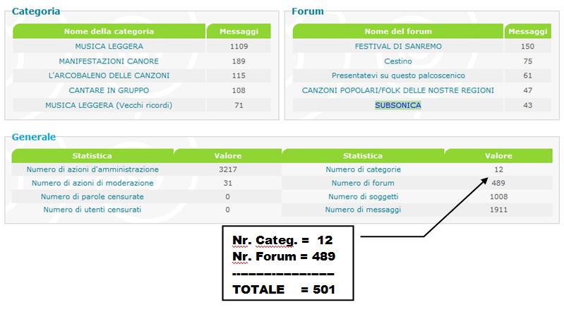 Limiti Categorie - Forum differenti? Catfor11