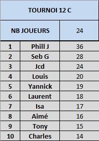 Tournoi 12 Championnat C Captur10