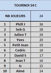 Tournoi 14 Championnat C Captur12