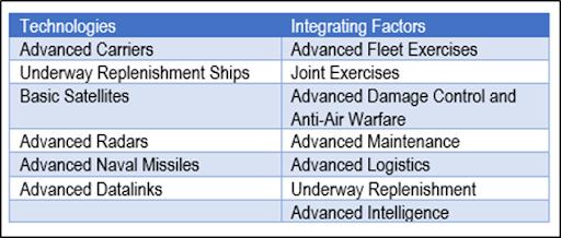(PLA) Navy  CHINE 410