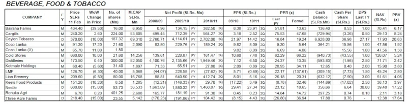 whats wrong with poultry sector? Bfl11
