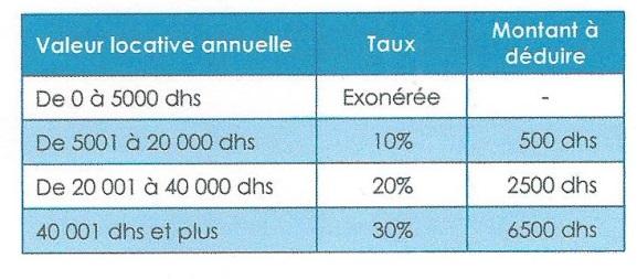 impots - les impôts locaux (taxe d'habitation, taxe de services communaux) 00113