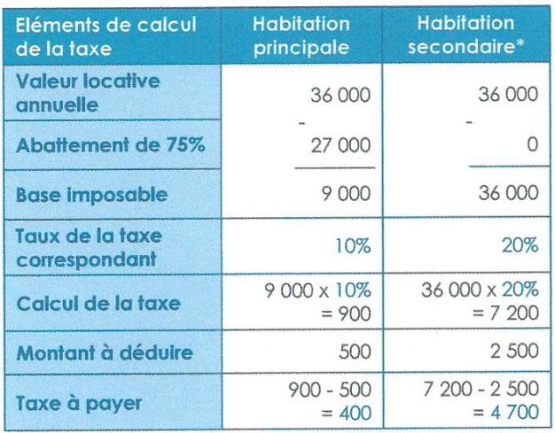 impots - les impôts locaux (taxe d'habitation, taxe de services communaux) 00215