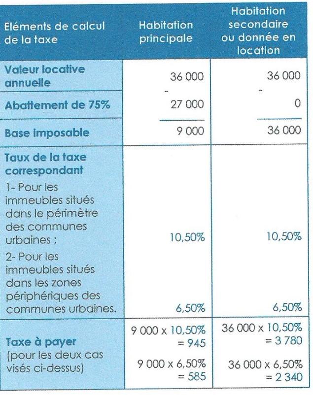 impots - les impôts locaux (taxe d'habitation, taxe de services communaux) 00311
