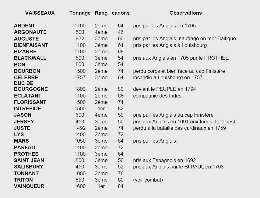 [Histoires et histoire] Les matelots Berckois dans la marine royale de 1670 à 1770. Tablea10
