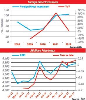 Foreign buying into CSE escalates 33-0710
