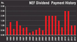 NAMAL's National Equity Fund pays dividends for 20th consecutive year Bup_df12
