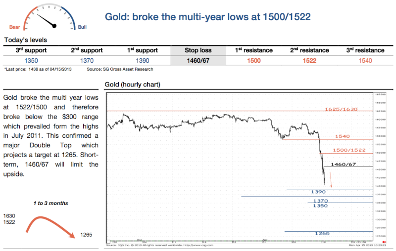SocGen: Gold is going to crash to $1,265 in the next 3 months Screen10