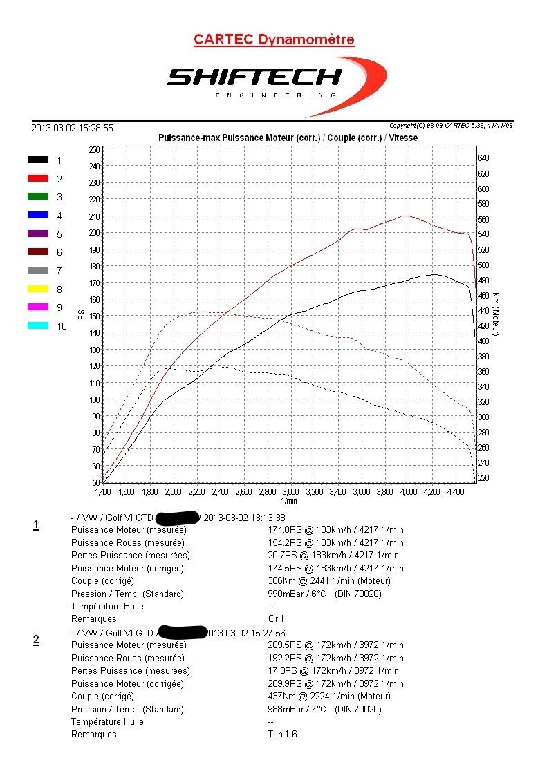 GTD - 210hp - Gris Carbone by Naxizzle - Rabaissée Eibach Prokit p.45 - Reprog Shiftech p.28 - Page 17 Shifte12