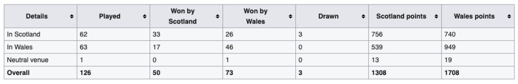 Scotland vs Wales (13th Feb, 4.45pm KO) Screen26