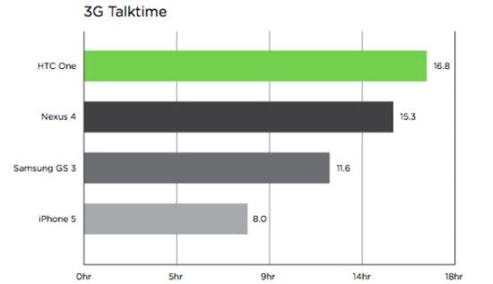 [CARACTÉRISTIQUE] L'autonomie du HTC One serait énorme Htc-on10