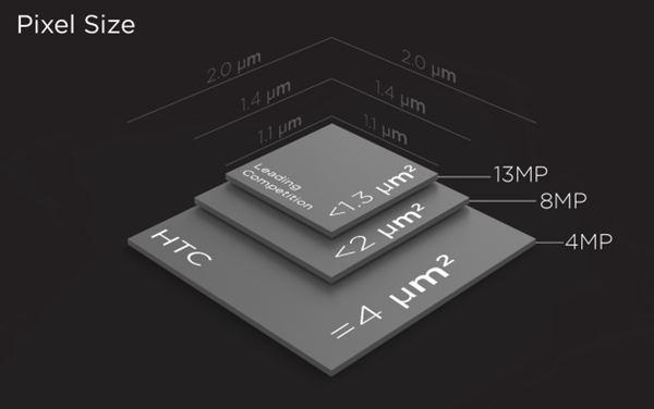 [CARACTÉRISTIQUE] Détails sur l'ultrapixel du HTC One I_111