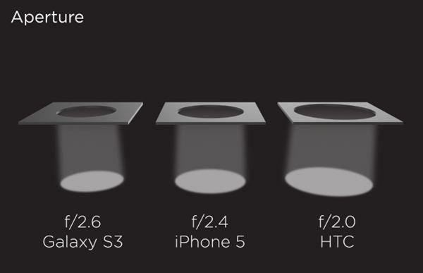[CARACTÉRISTIQUE] Détails sur l'ultrapixel du HTC One I_210