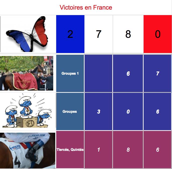 Le compteur de victoires, 2780, Neef, 08/09/18 Captur93