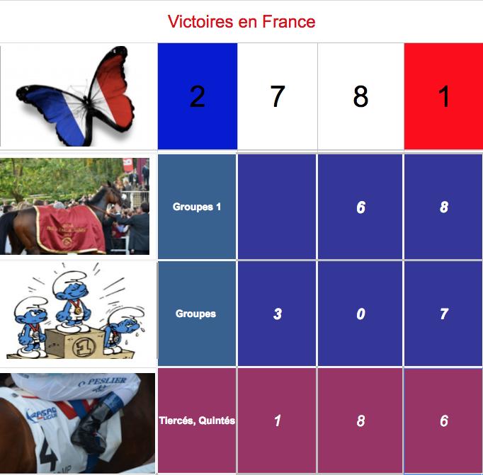 Le compteur de victoires : 2781, Recoletos, 09/09/18 Captur95