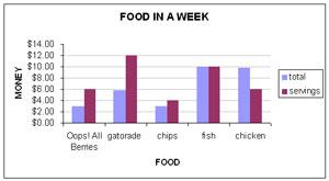 Assignment 11: Excel Part II (Food Stamp Challenge) due April 19 Untitl12