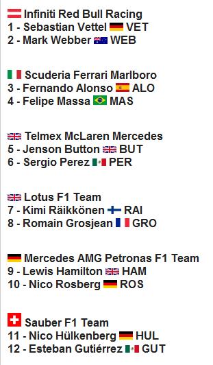 Temporada 2013 del Campeonato de Fórmula 1 de la FIA  Imagen58