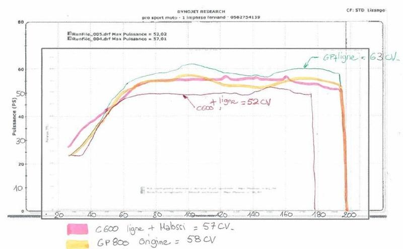 C600 Sport vs Tmax 530 vs SRV 850 par les Anglais . And the Winner is............. - Page 2 Compar10