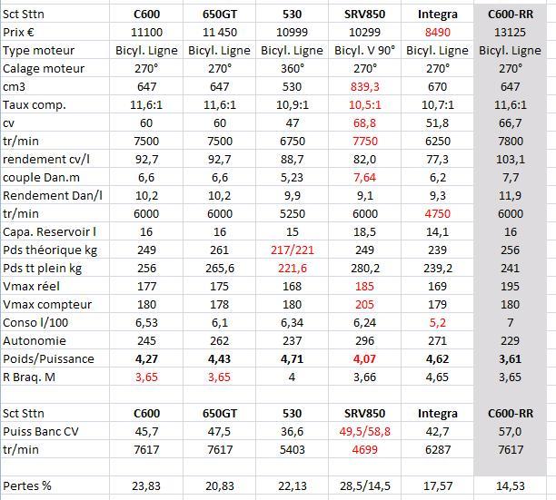 C600 Sport vs Tmax 530 vs SRV 850 par les Anglais . And the Winner is............. - Page 2 Compar11