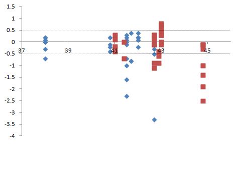 regression - régression et non-normalité Grapph11