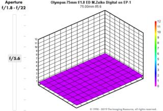 Comparaison 12-60 pana avec 14-140 pana - Page 2 Captur76