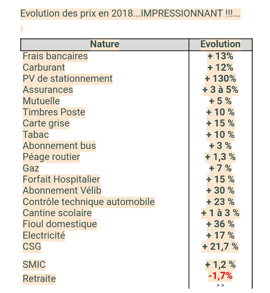 Augmentation du prix du gaz Smarts12
