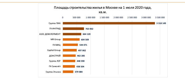 Эталон - один из 5 российских публичных застройщиков - Страница 3 E25