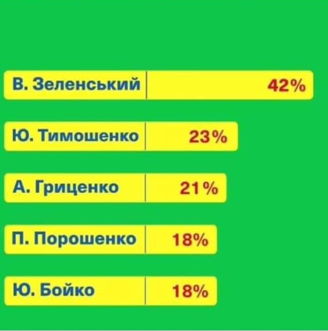 Выборы Президента Украины 2019 Обсудим? - Страница 7 Zela10