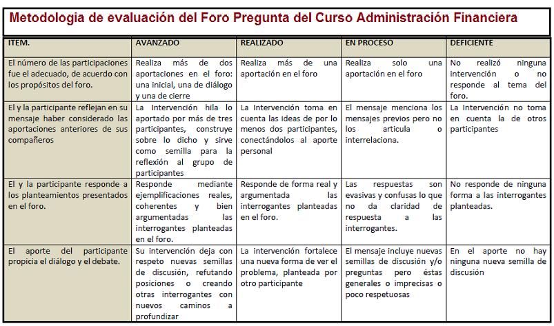Pregunta para responder del curso Administración Financiera Rubric12