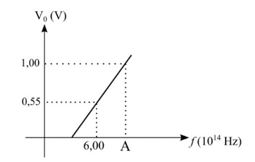 Exemplo sobre efeito fotoelétrico Questa10