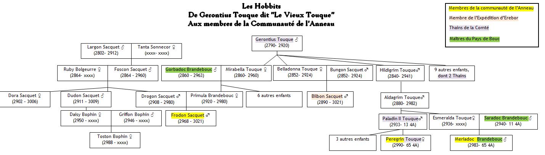 [Arbre généalogique] Les Hobbits, du Vieux Touque aux Membres de la Communauté de l'Anneau Hobbit13
