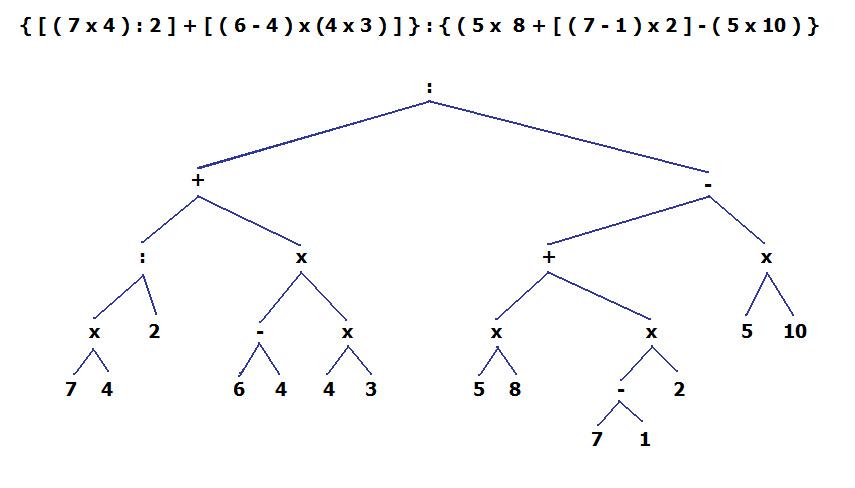 Exercice d'introduction aux équations. - Page 2 Arbree10