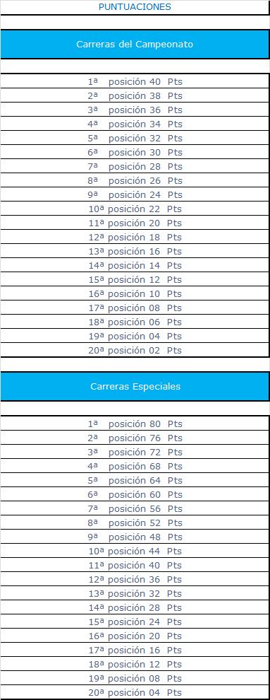 Calendario, puntuacion y Host del Campeonato de Indy Car Series Puntua34