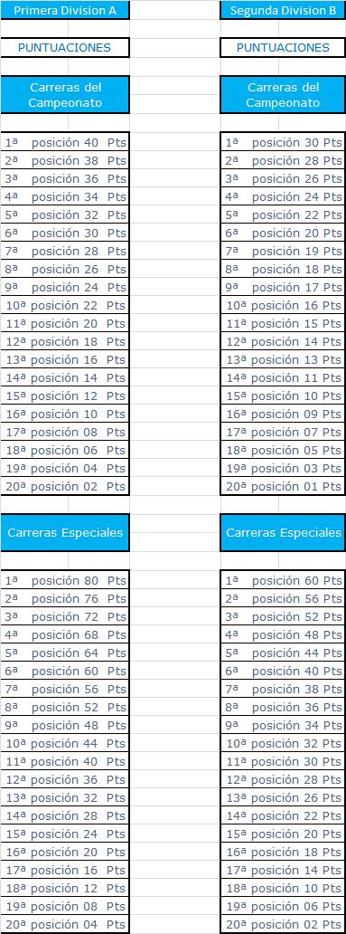 Calendario, puntuacion y Host del Campeonato Oval NASCAR CUP Series Puntua39